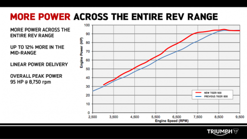 Tiger_900_power_chart.png