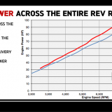 Tiger_900_power_chart